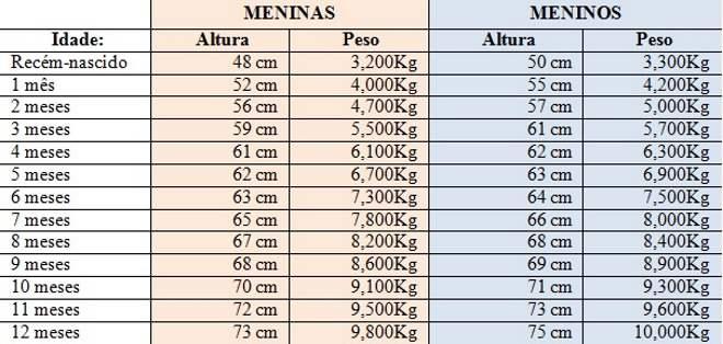 tabela-crescimento-0a12-toca-lola